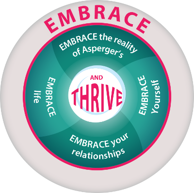 The EMBRACE Model